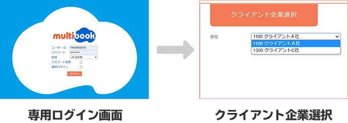 専用ログイン画面→クライアント企業選択