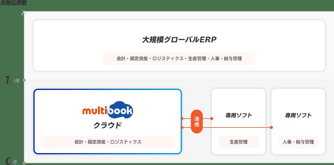 「multibookをおすすめできるご利用拠点の規模と対応機能」